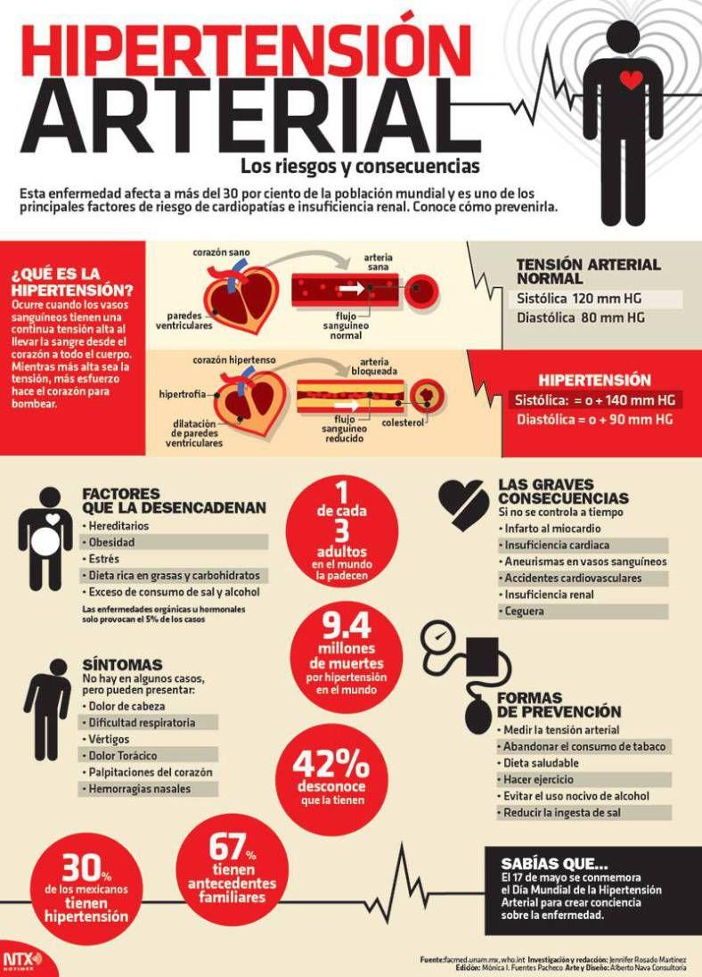 infografía sobre la hipertensión