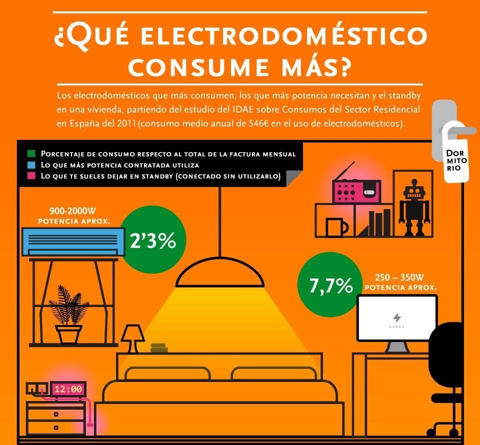 infografía sobre electrodomésticos